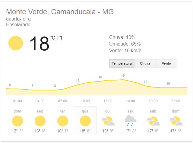 Clima em Monte Verde nesta quarta-feira